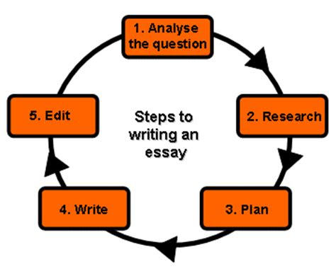 How to write new sat essay